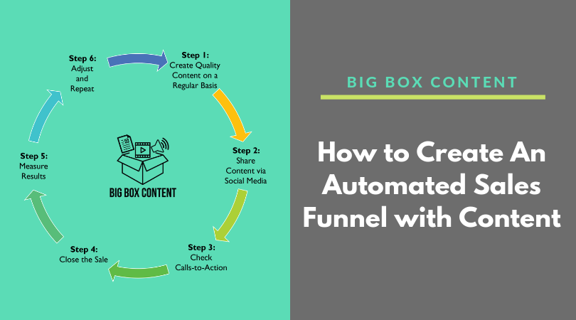 How To Create An Automated Sales Funnel With Content